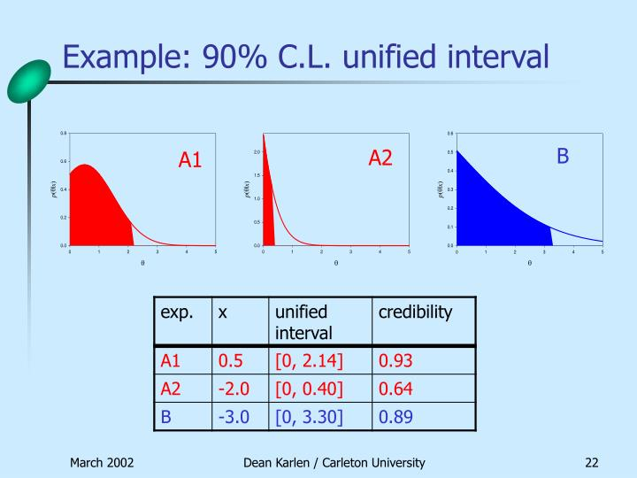 Example: 90% C.L. unified interval