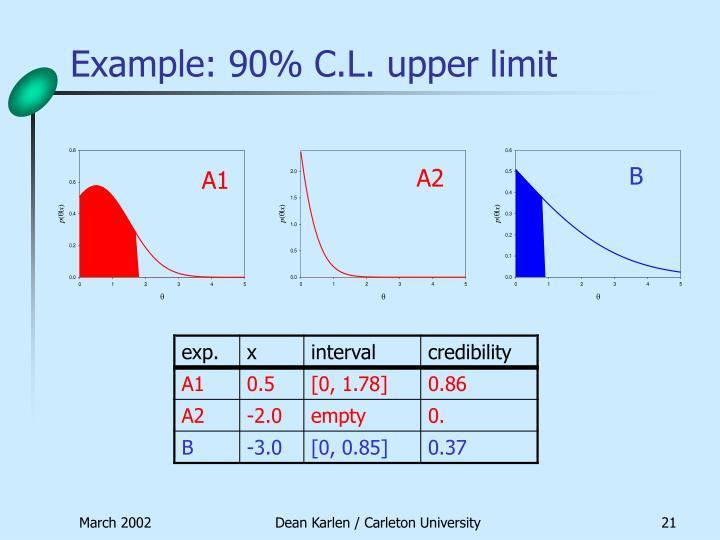 Example: 90% C.L. upper limit