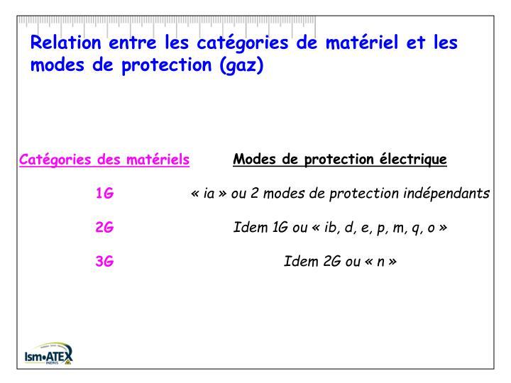 Relation entre les catégories de matériel et les modes de protection (gaz)
