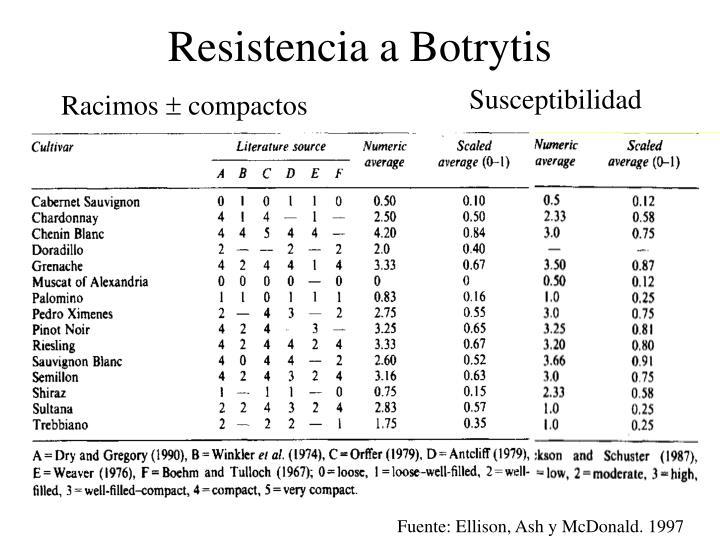 Resistencia a Botrytis