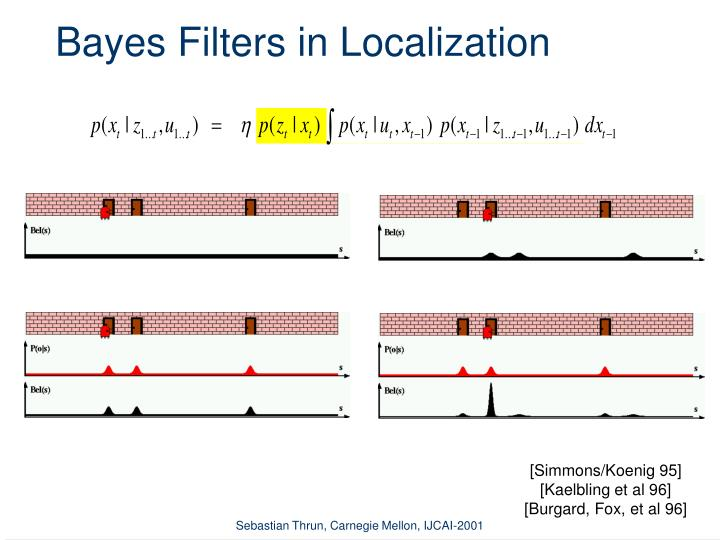 Bayes Filters in Localization