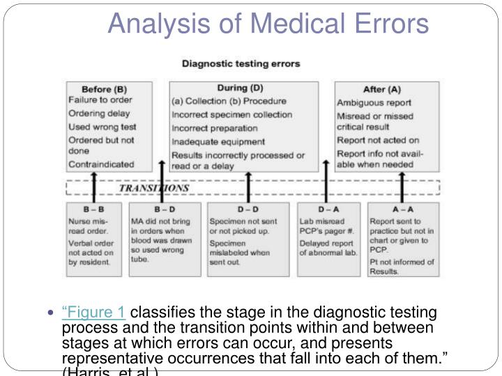 Analysis of Medical Errors