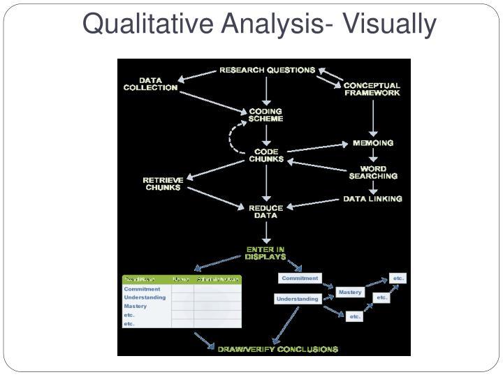 Qualitative Analysis- Visually