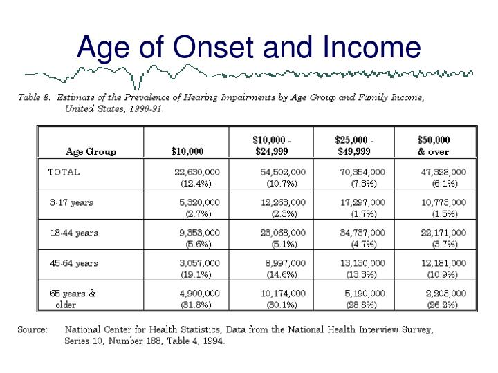 Age of Onset and Income