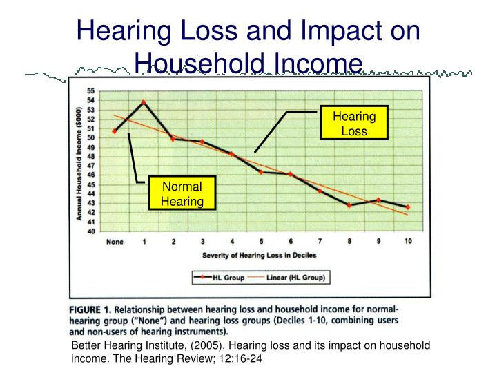 Hearing Loss and Impact on Household Income