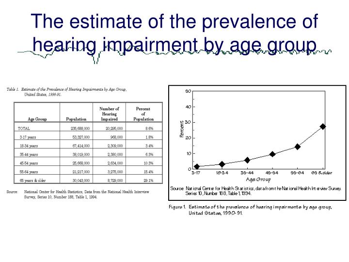 The estimate of the prevalence of hearing impairment by age group