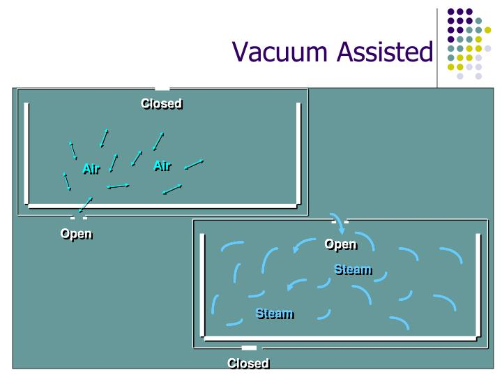 Vacuum Assisted