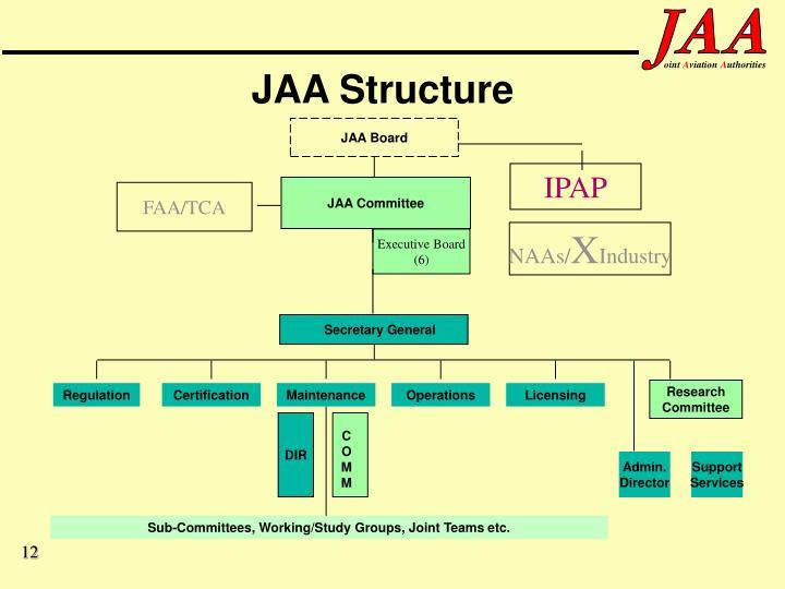 JAA Structure