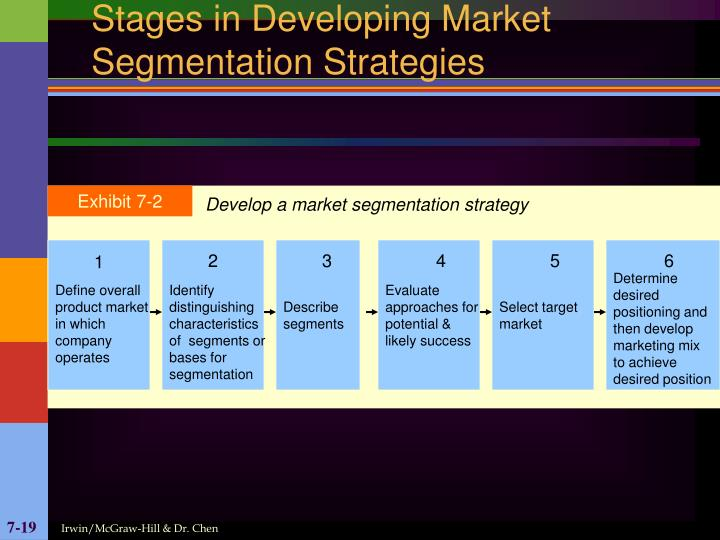 Stages in Developing Market