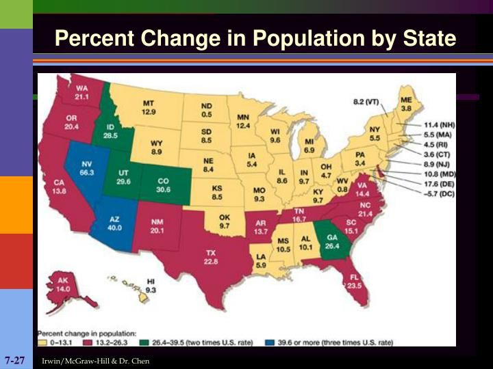 Percent Change in Population by State