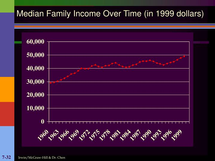 Median Family Income Over Time (in 1999 dollars)