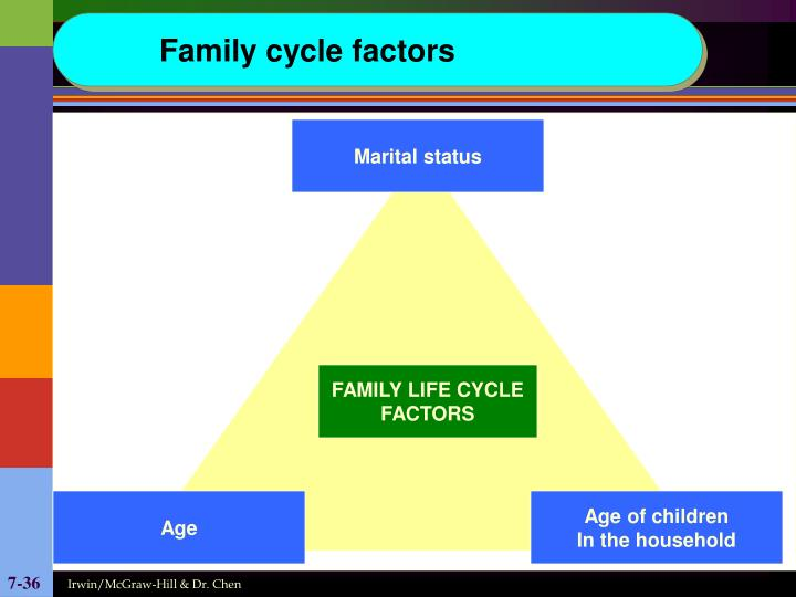 Family cycle factors