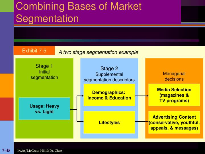 Combining Bases of Market