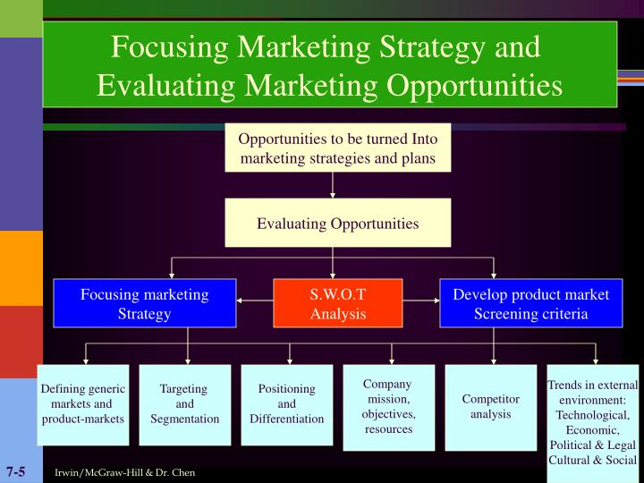 Focusing Marketing Strategy and