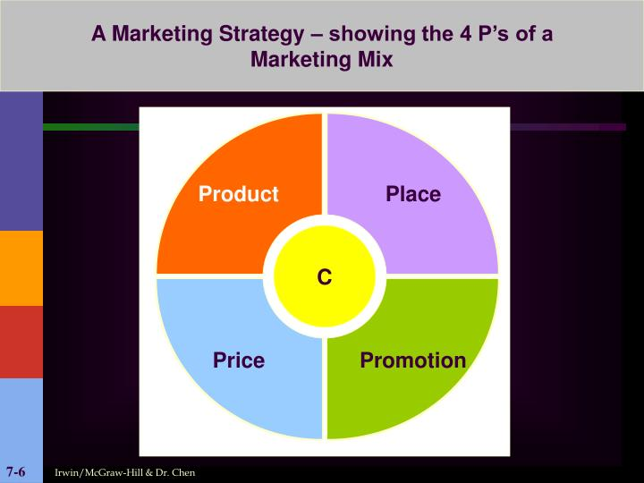 A Marketing Strategy – showing the 4 P's of a