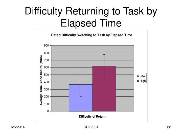 Difficulty Returning to Task by Elapsed Time