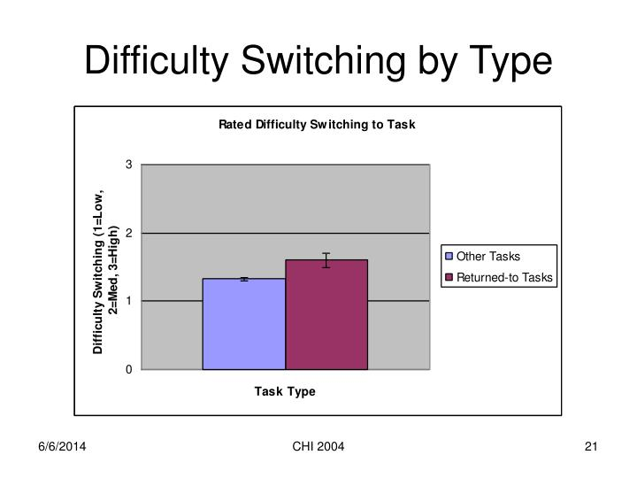 Difficulty Switching by Type