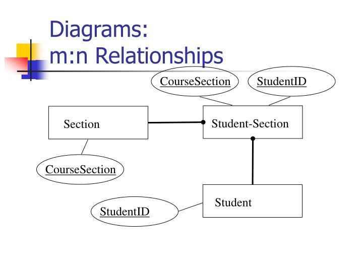 Diagrams: