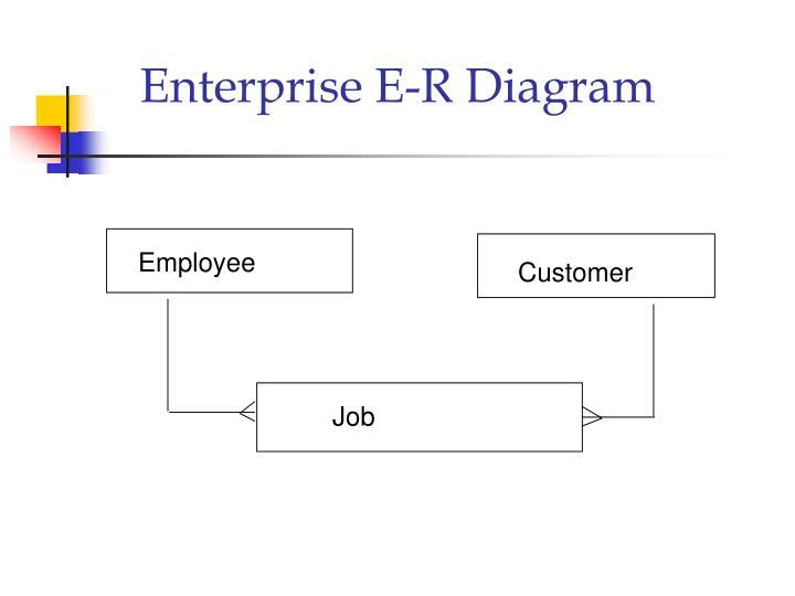 Enterprise E-R Diagram