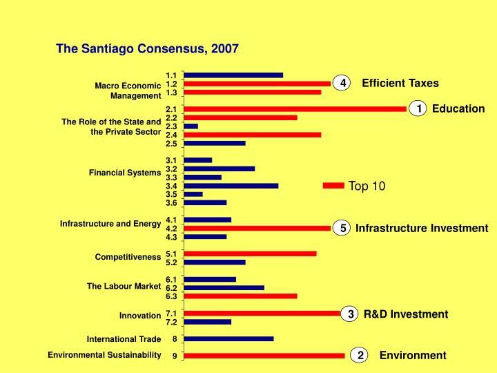 The Santiago Consensus, 2007