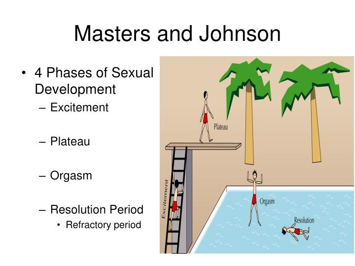 4 Phases of Sexual Development