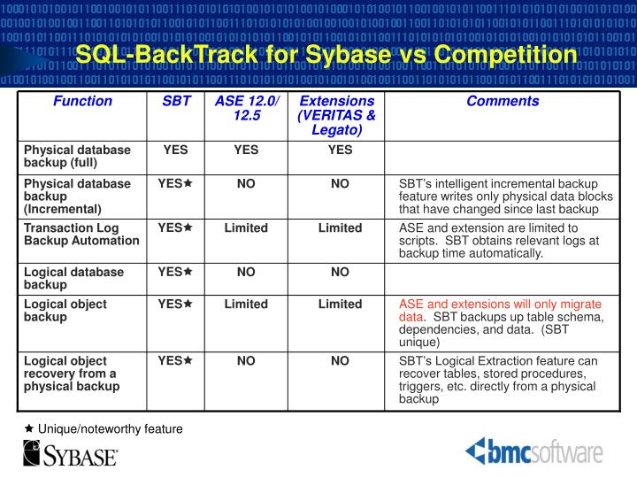 SQL-BackTrack for Sybase vs Competition