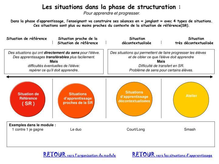 Les situations dans la phase de structuration: