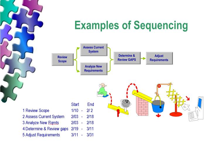Examples of Sequencing