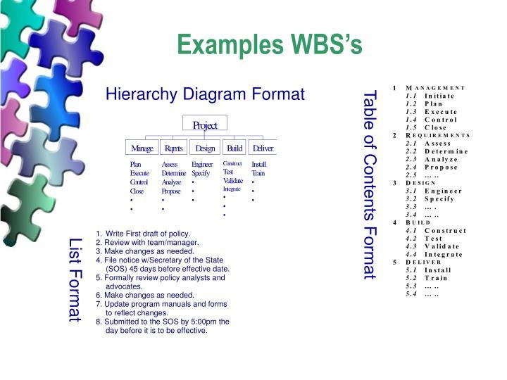 Hierarchy Diagram Format