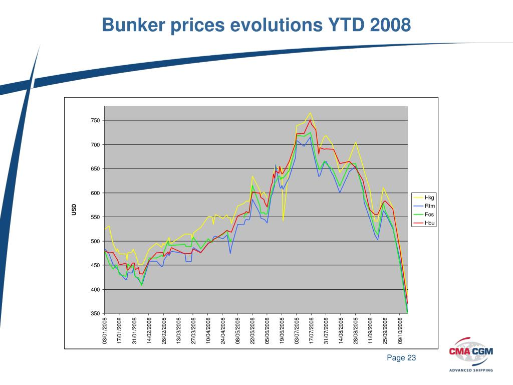 PPT - THE SHIPPING INDUSTRY IN A CHANGING ENVIRONMENT