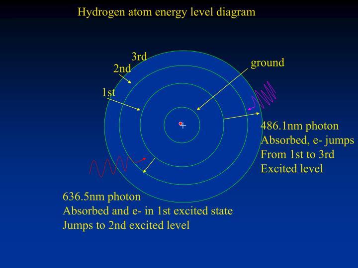 Hydrogen atom energy level diagram