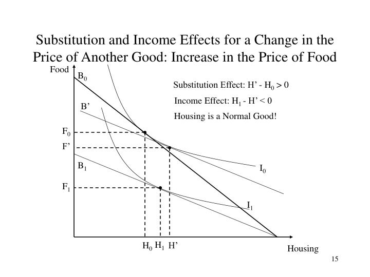 substitution and income effect of a