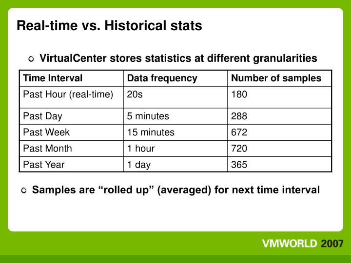 Real-time vs. Historical stats