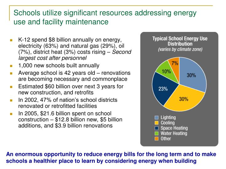 Schools utilize significant resources addressing energy use and facility maintenance