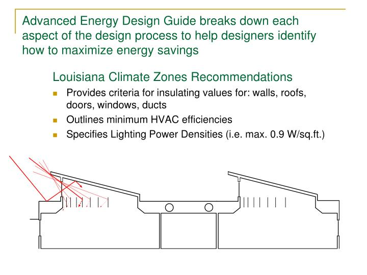 Advanced Energy Design Guide breaks down each