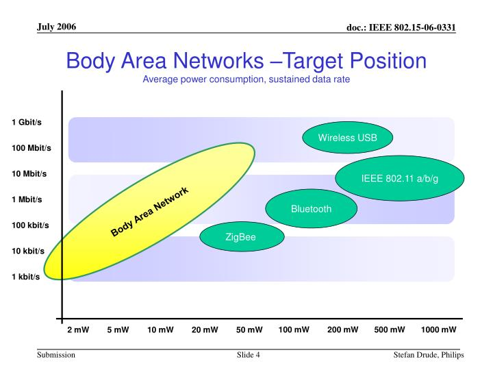 Body Area Networks –Target Position