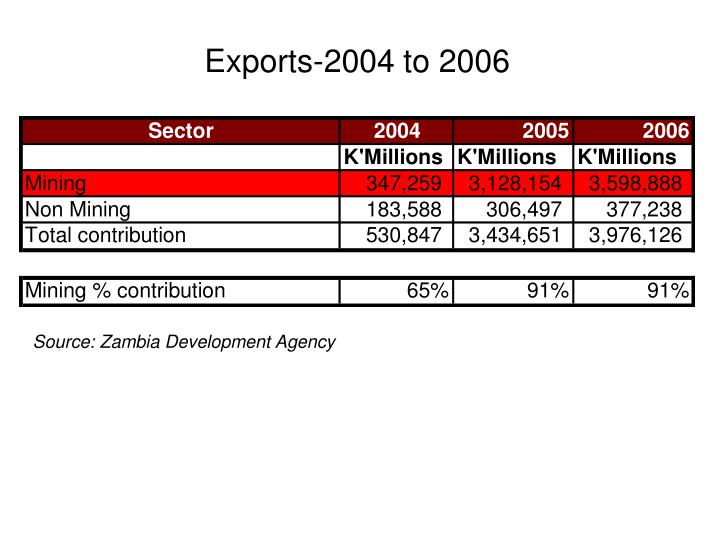 Exports-2004 to 2006