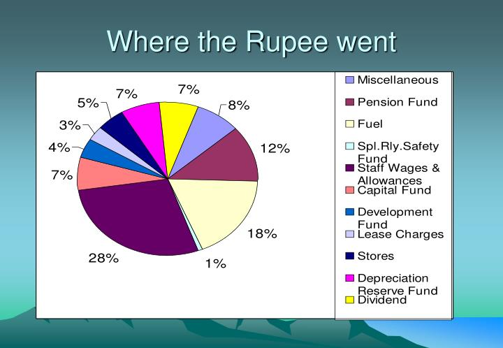 Where the Rupee went
