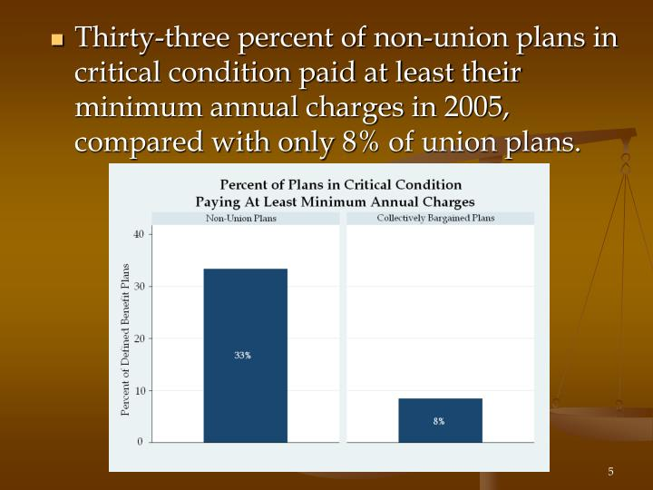 Thirty-three percent of non-union plans in critical condition paid at least their minimum annual charges in 2005, compared with only 8% of union plans.