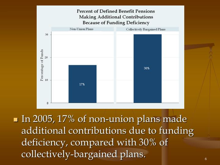 In 2005, 17% of non-union plans made additional contributions due to funding deficiency, compared with 30% of collectively-bargained plans.