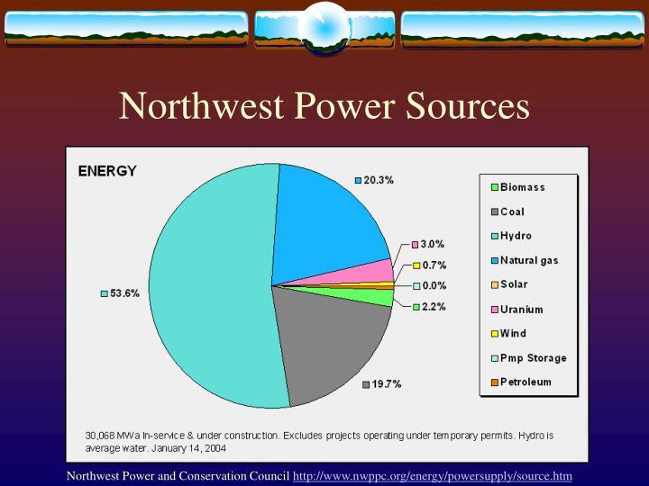 Northwest Power Sources