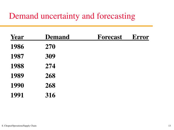 Demand uncertainty and forecasting