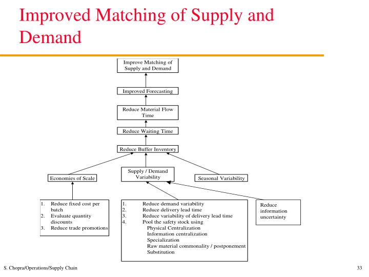 Improved Matching of Supply and Demand