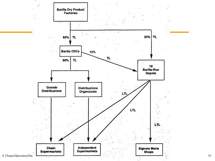 S. Chopra/Operations/Supply Chain