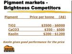 pigment markets brightness competitors