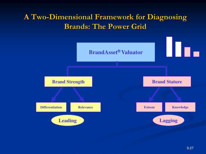 brand asset valuator power grid