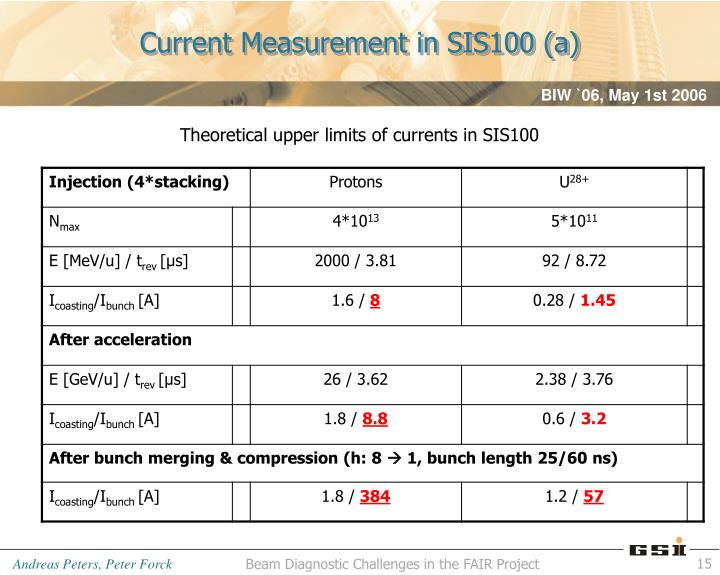Current Measurement in SIS100 (a)