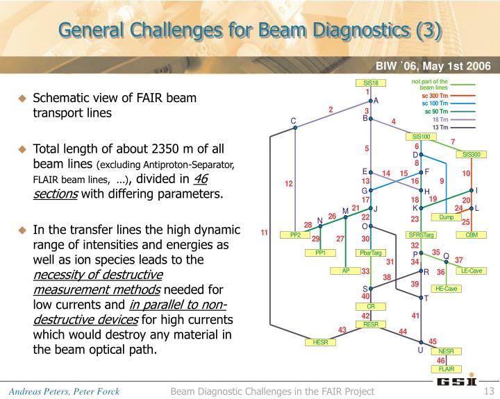 General Challenges for Beam Diagnostics (