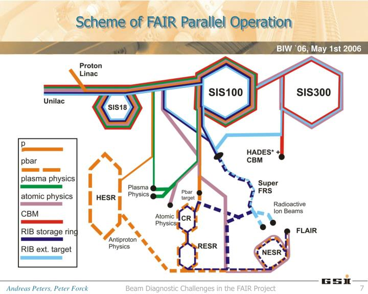 Scheme of FAIR Parallel Operation