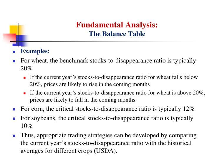 Fundamental Analysis: